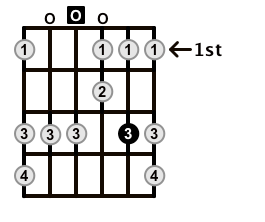 Minor-Blues-Scale-Frets-Key-D-Pos-Open-Shape-0
