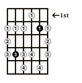 Minor-Blues-Scale-Frets-Key-Db-Pos-1-Shape-3
