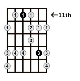 Minor-Blues-Scale-Frets-Key-Db-Pos-11-Shape-2