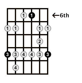 Minor-Blues-Scale-Frets-Key-Db-Pos-6-Shape-5