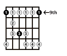 Minor-Blues-Scale-Frets-Key-Db-Pos-9-Shape-1