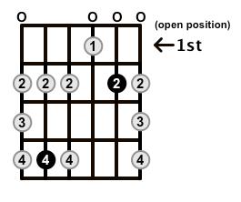 Minor-Blues-Scale-Frets-Key-Db-Pos-Open-Shape-0