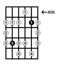 Minor-Blues-Scale-Frets-Key-E-Pos-4-Shape-3