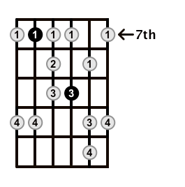 Minor-Blues-Scale-Frets-Key-E-Pos-7-Shape-4