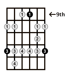 Minor-Blues-Scale-Frets-Key-E-Pos-9-Shape-5