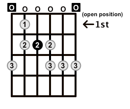Minor-Blues-Scale-Frets-Key-E-Pos-Open-Shape-0