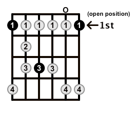 Minor-Blues-Scale-Frets-Key-F-Pos-0pen-Shape-0