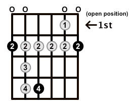 Minor-Blues-Scale-Frets-Key-F#-Pos-0pen-Shape-0