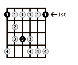 Minor-Blues-Scale-Frets-Key-F-Pos-1-Shape-1
