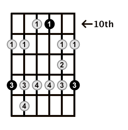 Minor-Blues-Scale-Frets-Key-F-Pos-10-Shape-5