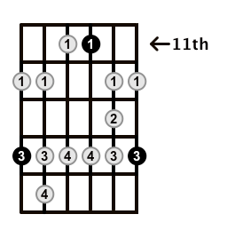 Minor-Blues-Scale-Frets-Key-F#-Pos-11-Shape-5