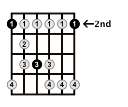 Minor-Blues-Scale-Frets-Key-F#-Pos-2-Shape-1