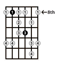 Minor-Blues-Scale-Frets-Key-F-Pos-8-Shape-4