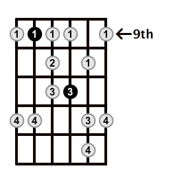 Minor-Blues-Scale-Frets-Key-F#-Pos-9-Shape-4
