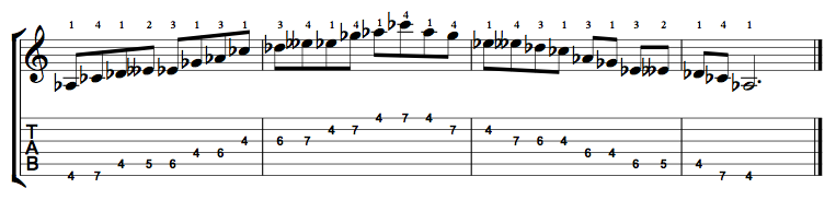 Minor-Blues-Scale-Notes-Key-Ab-Pos-4-Shape-1