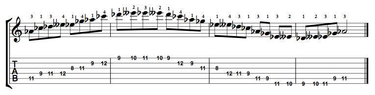 Minor-Blues-Scale-Notes-Key-Ab-Pos-8-Shape-3