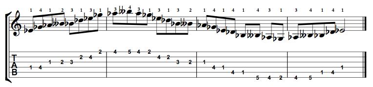 Minor-Blues-Scale-Notes-Key-Eb-Pos-1-Shape-2