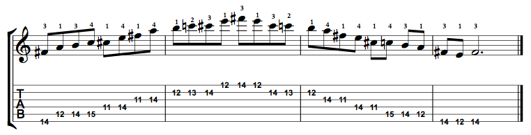 Minor-Blues-Scale-Notes-Key-F#-Pos-11-Shape-5