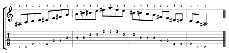 Minor-Blues-Scale-Notes-Key-F#-Pos-2-Shape-1