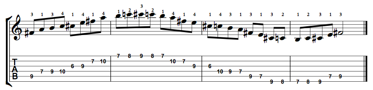 Minor-Blues-Scale-Notes-Key-F#-Pos-6-Shape-3