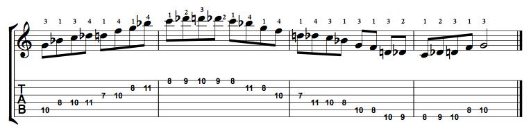 Minor-Blues-Scale-Notes-Key-G-Pos-7-Shape-3