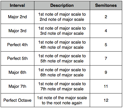 intervals table