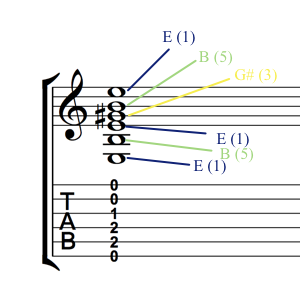 E maj open Markings