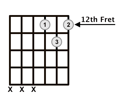 C Major Triad 2nd Inversion Frets