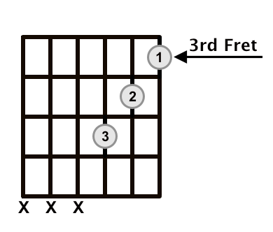 C Minor Triad Root Position Frets