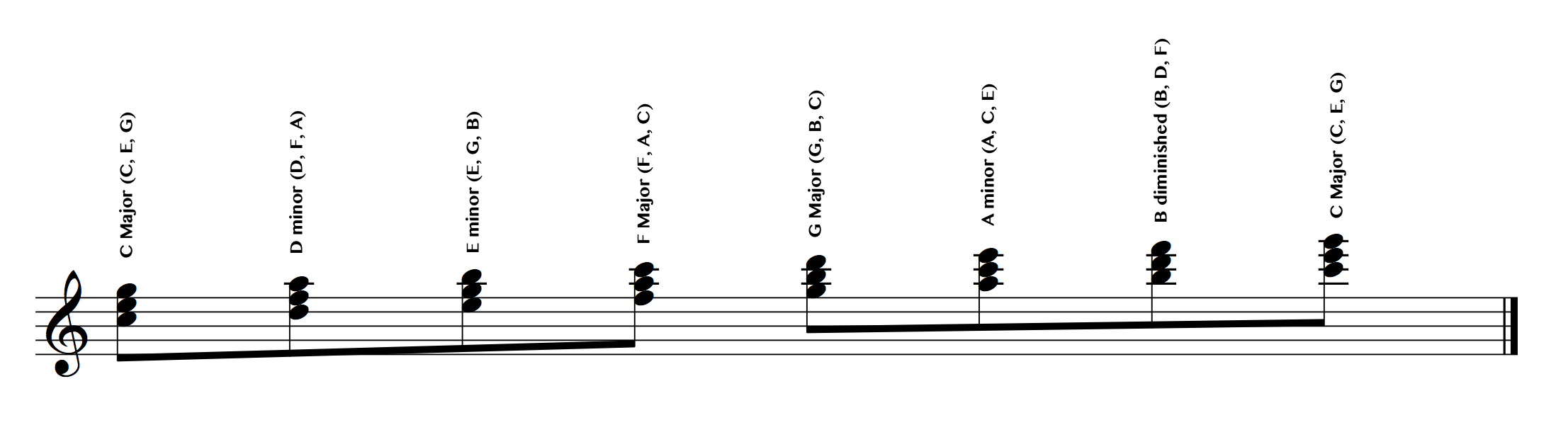 How to figure out the 7 chords in any key stacked 3rd annotated c major hexwebz Gallery