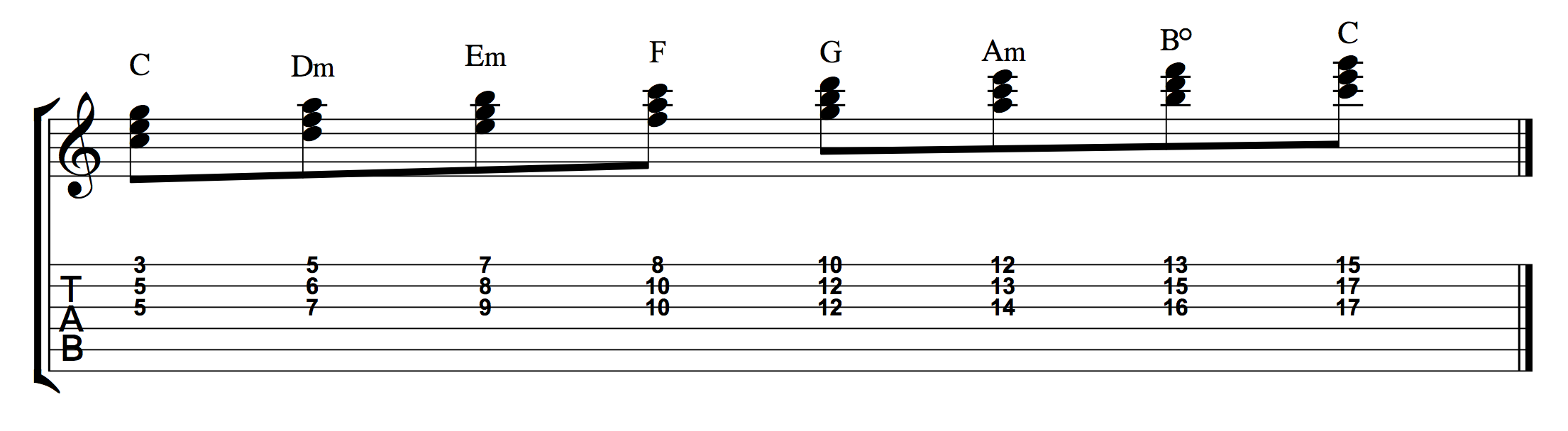 How to figure out the 7 chords in any key stacked 3rds c major notes frets hexwebz Gallery