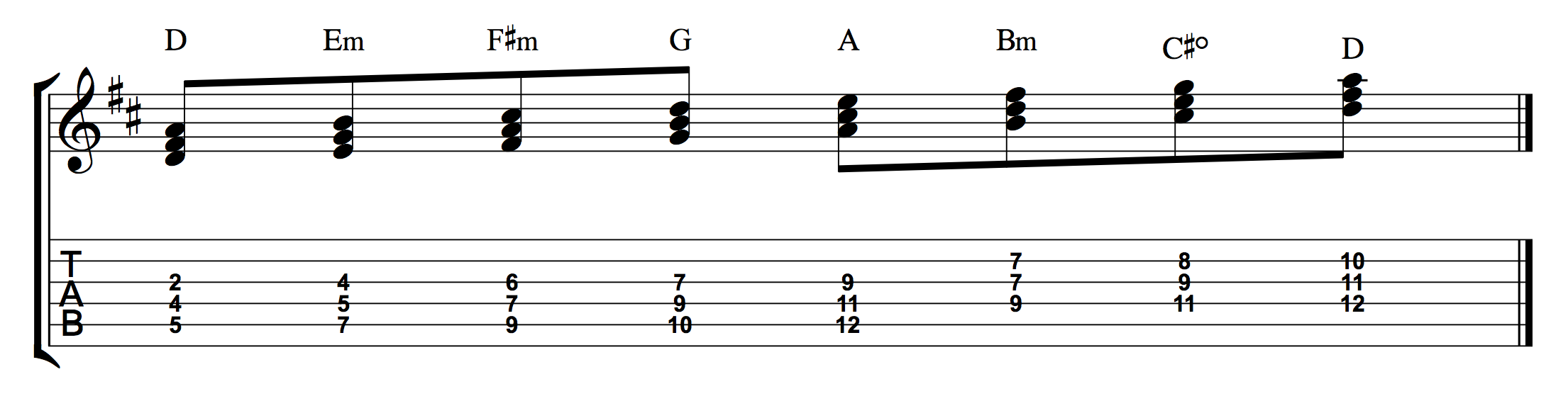 How to figure out the 7 chords in any key stacked 3rds d major notes frets hexwebz Gallery