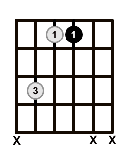 Minor Triad 2nd 1st Inversion Frets With Root