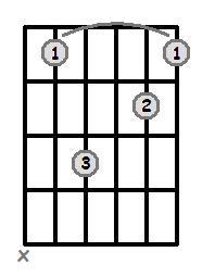Bar Chords - Root 5 - Minor 7