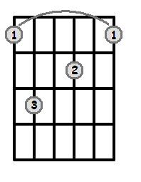 Bar Chords - Root 6 - Dominant 7