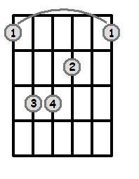 Bar Chords - Root 6 - Major