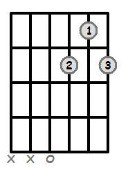D Dominant 7 Open Chord