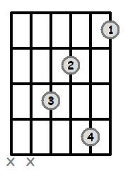 F Dominant 7 Open Chord