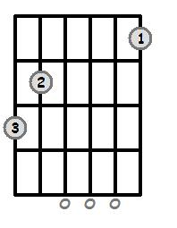 G Dominant 7 Open Chord
