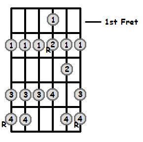 A Major Scale 1st Position Frets