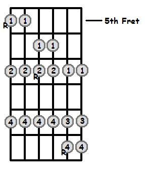 A Major Scale 5th Position Frets
