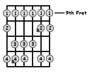 A Major Scale 9th Position Frets