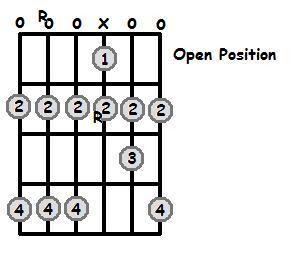 A Major Scale Open Position Frets