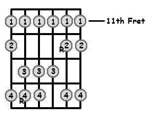 B Major Scale 11th Position Frets