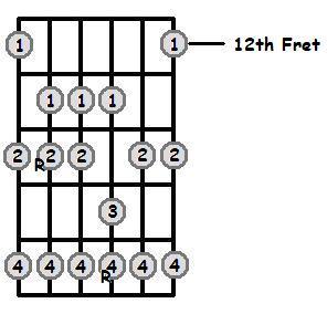 B Major Scale 12th Position Frets