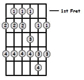 B Major Scale 1st Position Frets