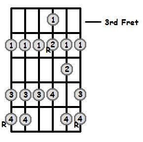 B Major Scale 3rd Position Frets