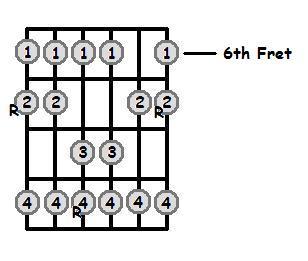 B Major Scale 6th Position Frets