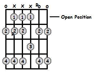 B Major Scale Open Position Frets