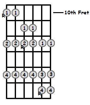 D Major Scale 10th Position Frets